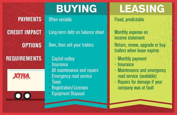 Buy Lease what to do with your cash