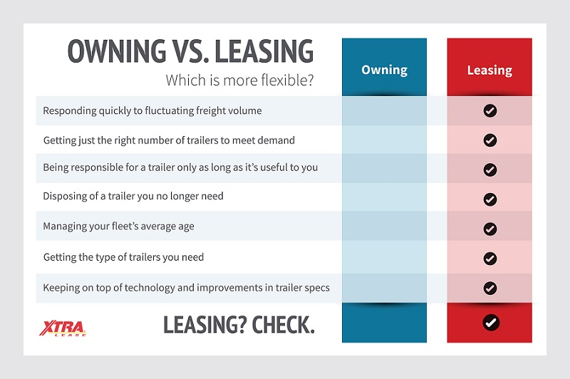 Owning v Leasing graphic 800x532