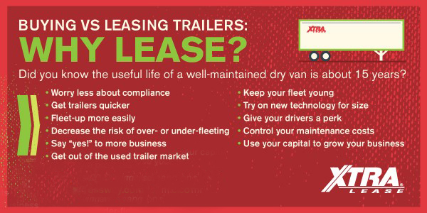 Why Lease chart
