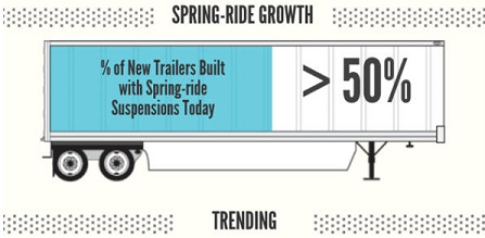 Spring-ride growth to more than 50 percent of new trailers built