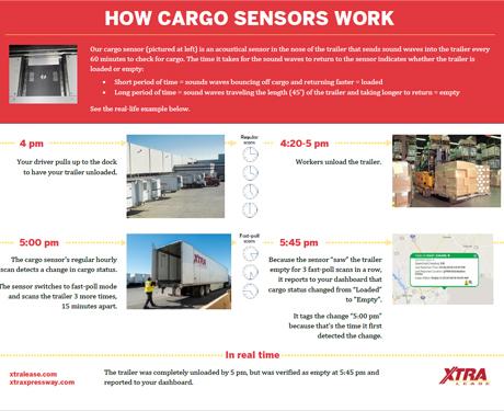 How Cargo Sensors Work